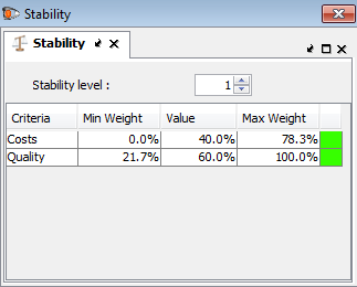 D-Sight stability intervals